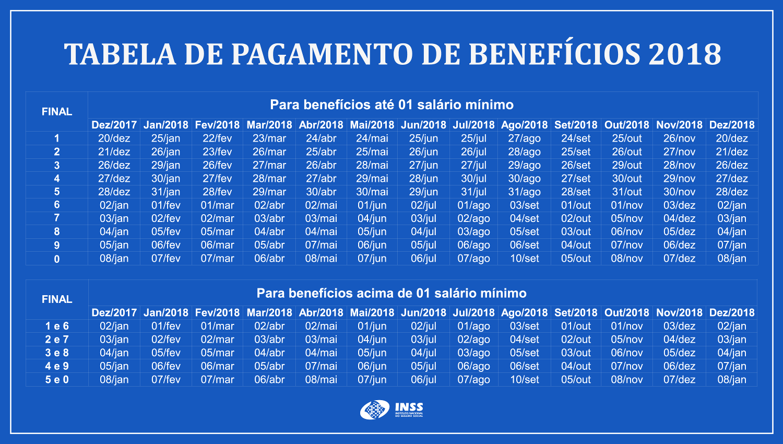 INSS anuncia a Tabela de Pagamento de Benefícios 2018, dos aposentados e pensionistas